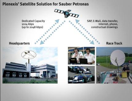 Satelliten Kommunikation